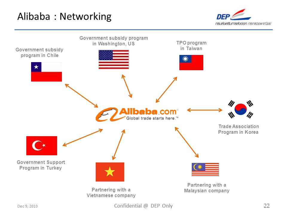 Dec 9, 2010 Confidential @ DEP Only 22 Alibaba : Networking Trade Association Program in Korea TPO program in Taiwan Government Support Program in Tur