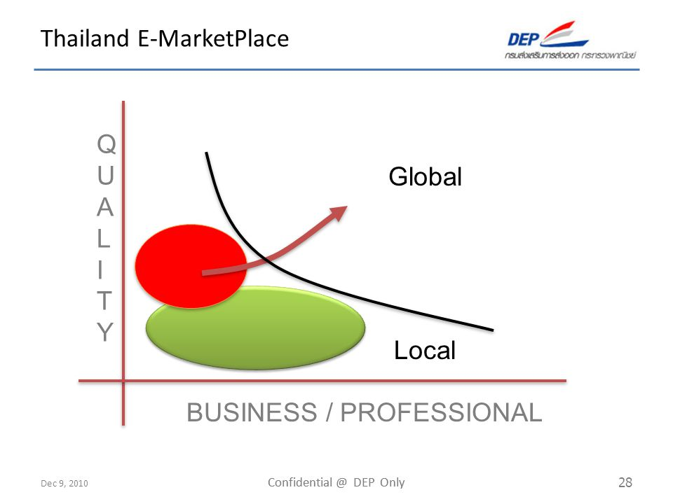 Dec 9, 2010 Confidential @ DEP Only 28 Thailand E-MarketPlace Local Global QUALITYQUALITY BUSINESS / PROFESSIONAL