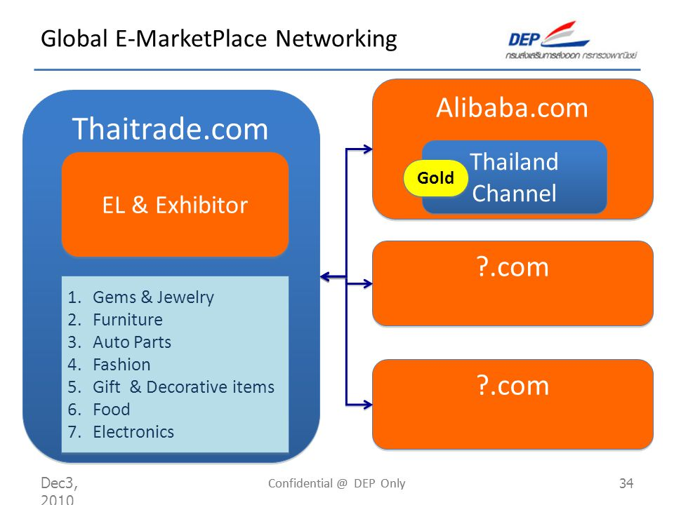 Dec 9, 2010 Confidential @ DEP Only 34 Thaitrade.com Alibaba.com Thailand Channel Thailand Channel Gold EL & Exhibitor 1.Gems & Jewelry 2.Furniture 3.