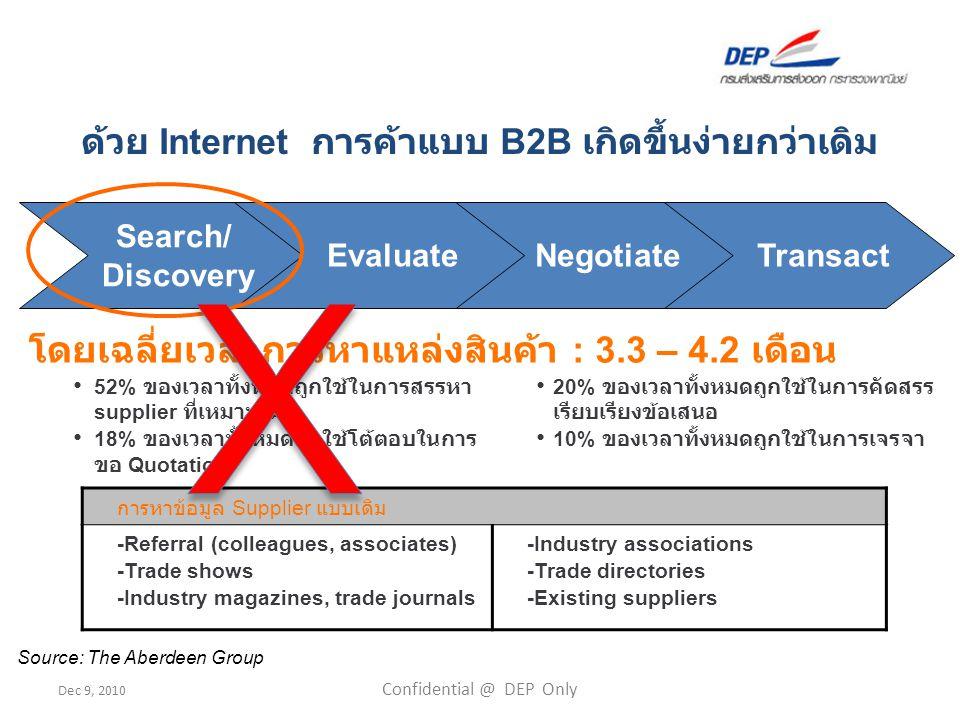 Dec 9, 2010 Confidential @ DEP Only 36 ThaiTrade.com: Member Classification Buyer Non Member Registered Member Seller Registered Seller Gold Seller Premium Seller
