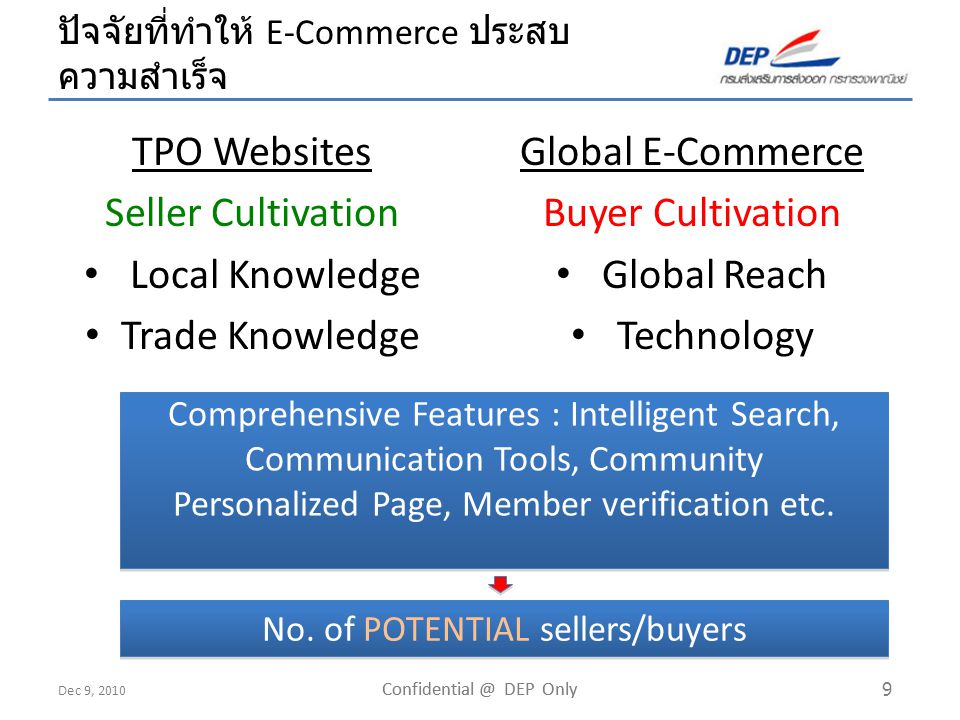 Dec 9, 2010 Confidential @ DEP Only 30 Thailand E-MarketPlace QUALITYQUALITY BUSINESS / PROFESSIONAL + Ind.