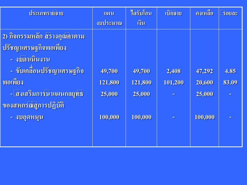 ประเภทรายจ่าย แผน งบประมาณ ได้รับโอน เงิน เบิกจ่ายคงเหลือร้อยละ 3) กิจกรรมหลัก พัฒนาศักยภาพ สมาชิกสหกรณ์/กลุ่มเกษตรกร (คณะกรรมการกลาง) - งบดำเนินงาน - งบดำเนินงาน - เงินผู้เข้าร่วมสัมมนาวัน สหกรณ์แห่งชาติ วันที่ 21 – 23 ก.พ.53 - เงินผู้เข้าร่วมสัมมนาวัน สหกรณ์แห่งชาติ วันที่ 21 – 23 ก.พ.53 - งบอุดหนุน - งบอุดหนุน54,50054,50015,70011,410-43,09015,70020.94-