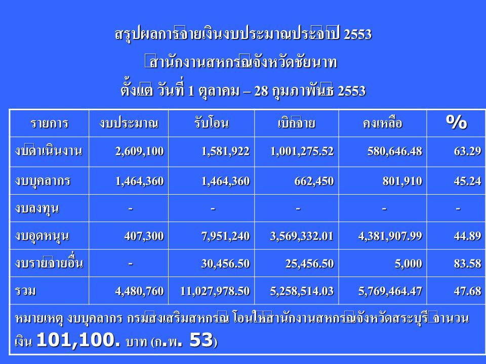 สรุปผลการจ่ายเงินงบประมาณประจำปี 2553 สำนักงานสหกรณ์จังหวัดชัยนาท ตั้งแต่ วันที่ 1 ตุลาคม – 28 กุมภาพันธ์ 2553 รายการงบประมาณรับโอนเบิกจ่ายคงเหลือ% งบดำเนินงาน2,609,1001,581,9221,001,275.52580,646.4863.29 งบบุคลากร1,464,3601,464,360662,450801,91045.24 งบลงทุน - - - - - งบอุดหนุน407,3007,951,2403,569,332.014,381,907.9944.89 งบรายจ่ายอื่น -30,456.5025,456.505,00083.58 รวม4,480,76011,027,978.505,258,514.035,769,464.4747.68 หมายเหตุ งบบุคลากร กรมส่งเสริมสหกรณ์ โอนให้สำนักงานสหกรณ์จังหวัดสระบุรี จำนวน เงิน 101,100.