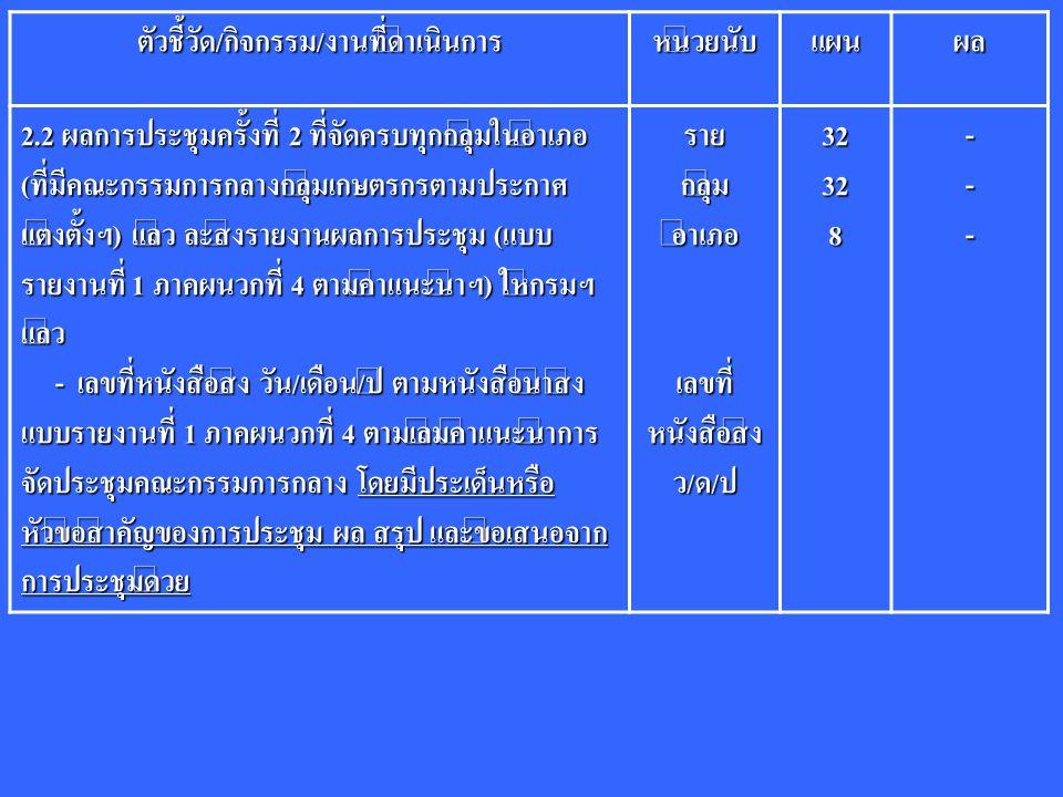 ตัวชี้วัด/กิจกรรม/งานที่ดำเนินการหน่วยนับแผนผล 2.2 ผลการประชุมครั้งที่ 2 ที่จัดครบทุกกลุ่มในอำเภอ (ที่มีคณะกรรมการกลางกลุ่มเกษตรกรตามประกาศ แต่งตั้งฯ) แล้ว ละส่งรายงานผลการประชุม (แบบ รายงานที่ 1 ภาคผนวกที่ 4 ตามคำแนะนำฯ) ให้กรมฯ แล้ว - เลขที่หนังสือส่ง วัน/เดือน/ปี ตามหนังสือนำส่ง แบบรายงานที่ 1 ภาคผนวกที่ 4 ตามเล่มคำแนะนำการ จัดประชุมคณะกรรมการกลาง โดยมีประเด็นหรือ หัวข้อสำคัญของการประชุม ผล สรุป และข้อเสนอจาก การประชุมด้วย - เลขที่หนังสือส่ง วัน/เดือน/ปี ตามหนังสือนำส่ง แบบรายงานที่ 1 ภาคผนวกที่ 4 ตามเล่มคำแนะนำการ จัดประชุมคณะกรรมการกลาง โดยมีประเด็นหรือ หัวข้อสำคัญของการประชุม ผล สรุป และข้อเสนอจาก การประชุมด้วยรายกลุ่มอำเภอ เลขที่ หนังสือส่ง ว/ด/ป32328---