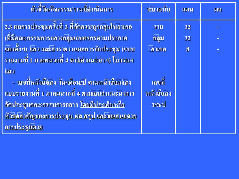 ตัวชี้วัด/กิจกรรม/งานที่ดำเนินการหน่วยนับแผนผล 2.3 ผลการประชุมครั้งที่ 3 ที่จัดครบทุกกลุ่มในอำเภอ (ที่มีคณะกรรมการกลางกลุ่มเกษตรกรตามประกาศ แต่งตั้งฯ) แล้ว และส่งรายงานผลการจัดประชุม (แบบ รายงานที่ 1 ภาคผนวกที่ 4 ตามคำแนะนำฯ) ให้กรมฯ แล้ว - เลขที่หนังสือส่ง วัน/เดือน/ปี ตามหนังสือนำส่ง แบบรายงานที่ 1 ภาคผนวกที่ 4 ตามเล่มคำแนะนำการ จัดประชุมคณะกรรมการกลาง โดยมีประเด็นหรือ หัวข้อสำคัญของการประชุม ผล สรุป และข้อเสนอจาก การประชุมด้วย - เลขที่หนังสือส่ง วัน/เดือน/ปี ตามหนังสือนำส่ง แบบรายงานที่ 1 ภาคผนวกที่ 4 ตามเล่มคำแนะนำการ จัดประชุมคณะกรรมการกลาง โดยมีประเด็นหรือ หัวข้อสำคัญของการประชุม ผล สรุป และข้อเสนอจาก การประชุมด้วยรายกลุ่มอำเภอ เลขที่ หนังสือส่ง ว/ด/ป32328---