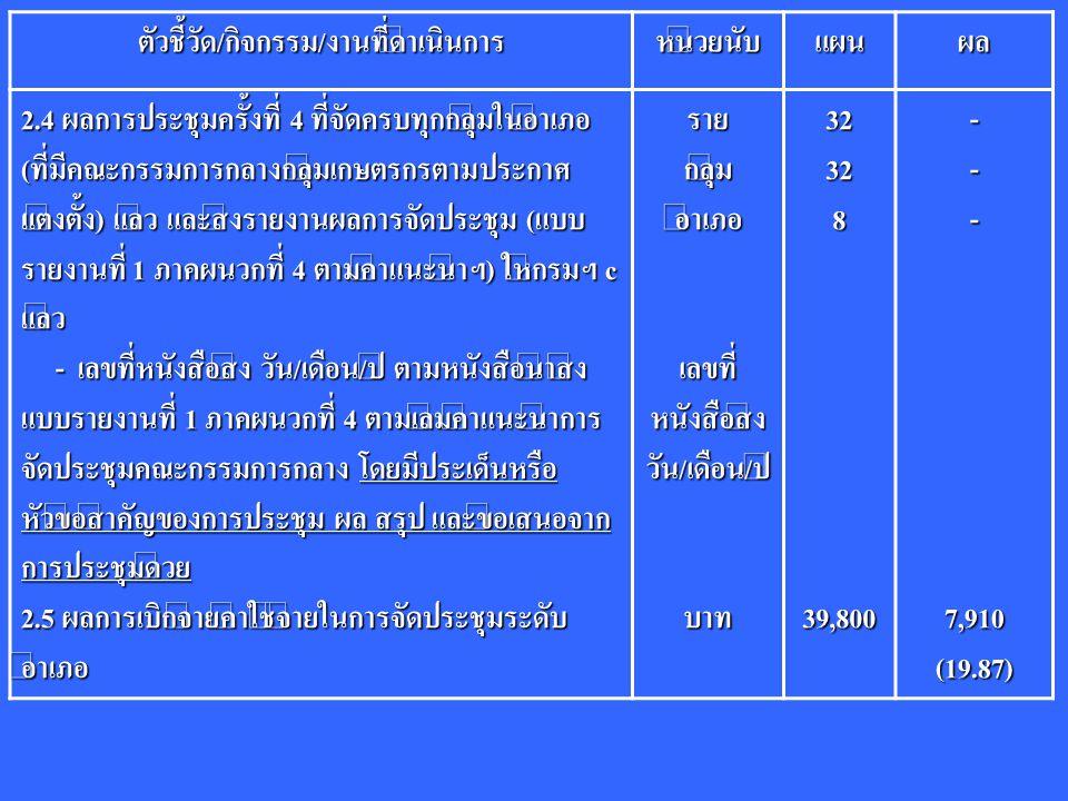 ตัวชี้วัด/กิจกรรม/งานที่ดำเนินการหน่วยนับแผนผล 2.4 ผลการประชุมครั้งที่ 4 ที่จัดครบทุกกลุ่มในอำเภอ (ที่มีคณะกรรมการกลางกลุ่มเกษตรกรตามประกาศ แต่งตั้ง) แล้ว และส่งรายงานผลการจัดประชุม (แบบ รายงานที่ 1 ภาคผนวกที่ 4 ตามคำแนะนำฯ) ให้กรมฯ c แล้ว - เลขที่หนังสือส่ง วัน/เดือน/ปี ตามหนังสือนำส่ง แบบรายงานที่ 1 ภาคผนวกที่ 4 ตามเล่มคำแนะนำการ จัดประชุมคณะกรรมการกลาง โดยมีประเด็นหรือ หัวข้อสำคัญของการประชุม ผล สรุป และข้อเสนอจาก การประชุมด้วย - เลขที่หนังสือส่ง วัน/เดือน/ปี ตามหนังสือนำส่ง แบบรายงานที่ 1 ภาคผนวกที่ 4 ตามเล่มคำแนะนำการ จัดประชุมคณะกรรมการกลาง โดยมีประเด็นหรือ หัวข้อสำคัญของการประชุม ผล สรุป และข้อเสนอจาก การประชุมด้วย 2.5 ผลการเบิกจ่ายค่าใช้จ่ายในการจัดประชุมระดับ อำเภอ รายกลุ่มอำเภอ เลขที่ หนังสือส่ง วัน/เดือน/ปีบาท3232839,800---7,910(19.87)
