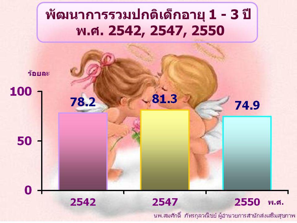 พัฒนาการรวมปกติเด็กอายุ 1 - 3 ปี พ.ศ. 2542, 2547, 2550 พ.ศ. ร้อยละ