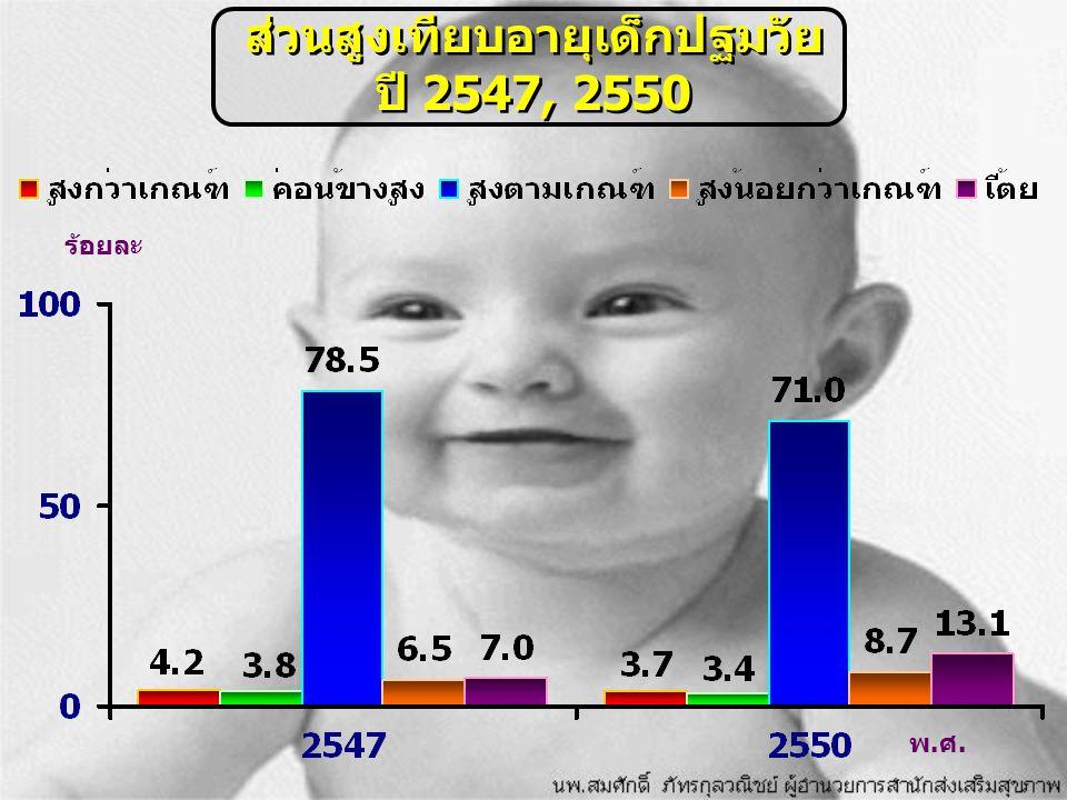 ส่วนสูงเทียบอายุเด็กปฐมวัย ปี 2547, 2550 พ.ศ. ร้อยละ