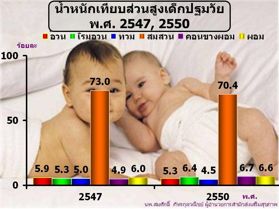 น้ำหนักเทียบส่วนสูงเด็กปฐมวัย พ.ศ. 2547, 2550 พ.ศ. ร้อยละ