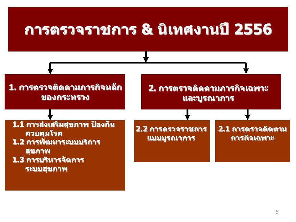 การตรวจราชการ & นิเทศงานปี 2556 1.การตรวจติดตามภารกิจหลัก ของกระทรวง 1.การส่งเสริมสุขภาพ ป้องกัน ควบคุมโรค 1.การส่งเสริมสุขภาพ ป้องกันโรค กลุ่มแม่และเด็ก 2.การส่งเสริมสุขภาพ ป้องกันโรค กลุ่มเด็กปฐมวัย 3.การส่งเสริมสุขภาพ ป้องกันโรค กลุ่มเด็กวัยรุ่น วัยเรียน 4.การส่งเสริมสุขภาพ ป้องกันโรค กลุ่มวัยทำงาน 5.การส่งเสริมสุขภาพ ป้องกันโรค กลุ่มผู้สูงอายุ ผู้พิการ 6.สิ่งแวดล้อมและระบบที่เอื้อต่อการดำเนินงานด้านสุขภาพ 7.ความรอบรู้ด้านสุขภาพ ภารกิจ ที่ 1 ประเด็น หลักที่ 1 7 หัวข้อ 6