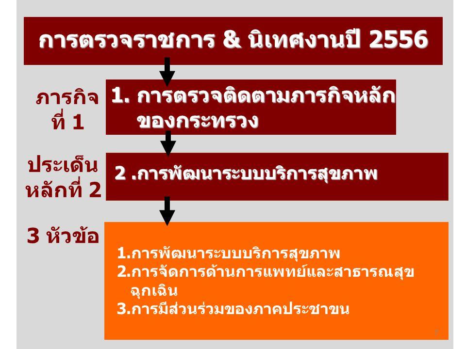การตรวจราชการ & นิเทศงานปี 2556 1.การตรวจติดตามภารกิจหลัก ของกระทรวง 2.การพัฒนาระบบบริการสุขภาพ 1.การพัฒนาระบบบริการสุขภาพ 2.การจัดการด้านการแพทย์และส