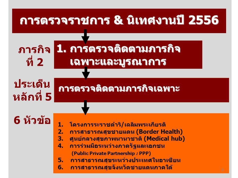 การตรวจราชการ & นิเทศงานปี 2556 1.การตรวจติดตามภารกิจ เฉพาะและบูรณาการ การตรวจติดตามภารกิจเฉพาะ 1.โครงการระราชดำริ/เฉลิมพระเกียรติ 2.การสาธารณสุขชายแดน (Border Health) 3.ศูนย์กลางสุขภาพนานาชาติ (Medical hub) 4.การร่วมมือระหว่างภาครัฐและเอกชน (Public Private Partnership : PPP) 5.