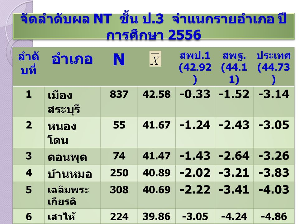จัดลำดับผล NT ชั้น ป.3 จำแนกรายอำเภอ ปี การศึกษา 2556