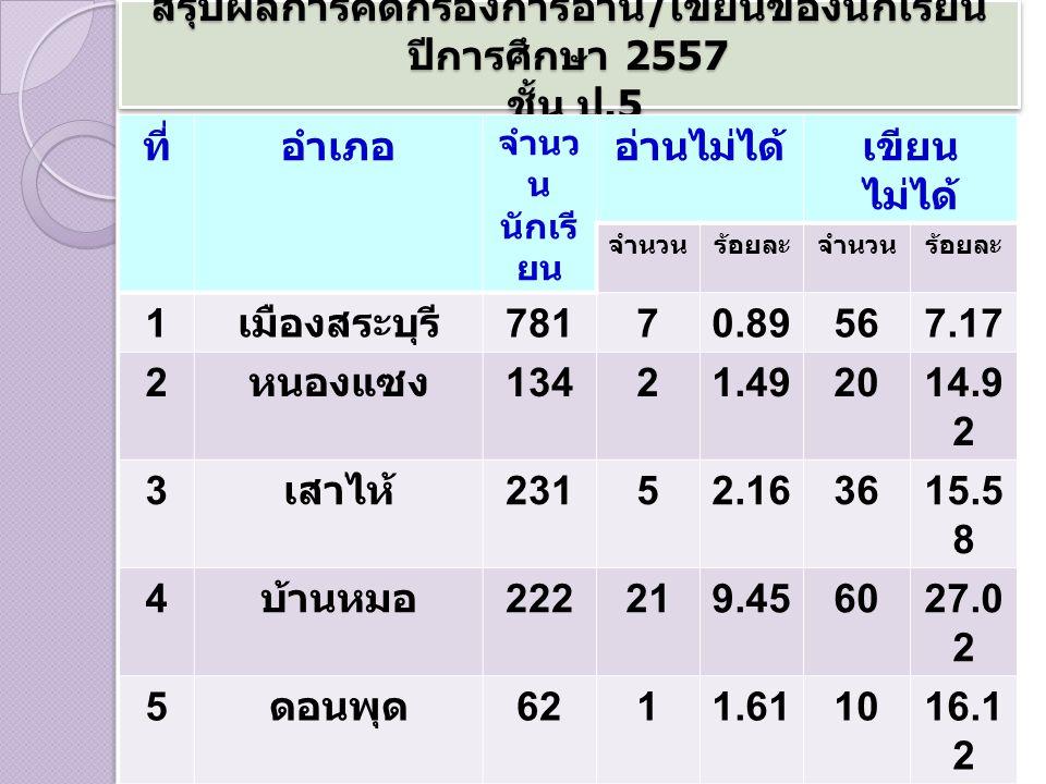 สรุปผลการคัดกรองการอ่าน / เขียนของนักเรียน ปีการศึกษา 2557 ชั้น ป.6 ที่อำเภอ จำนวน นักเรียน อ่านไม่ได้เขียนไม่ได้ จำนว น ร้อย ละ จำนว น ร้อยละ 1 เมือง สระบุรี 858141.639410.95 2 หนองแซง 12521.61814.4 3 เสาไห้ 271134.804918.08 4 บ้านหมอ 252249.527429.36 5 ดอนพุด 7157.0479.86 6 หนองโดน 79810.181822.78 7 พระพุทธ บาท 430163.726715.58 8 เฉลิมพระ เกียรติ 30892.924113.31 สรุประดับ เขตพื้นที่ 2,3 94 913.8 0 36 8 15.3 7