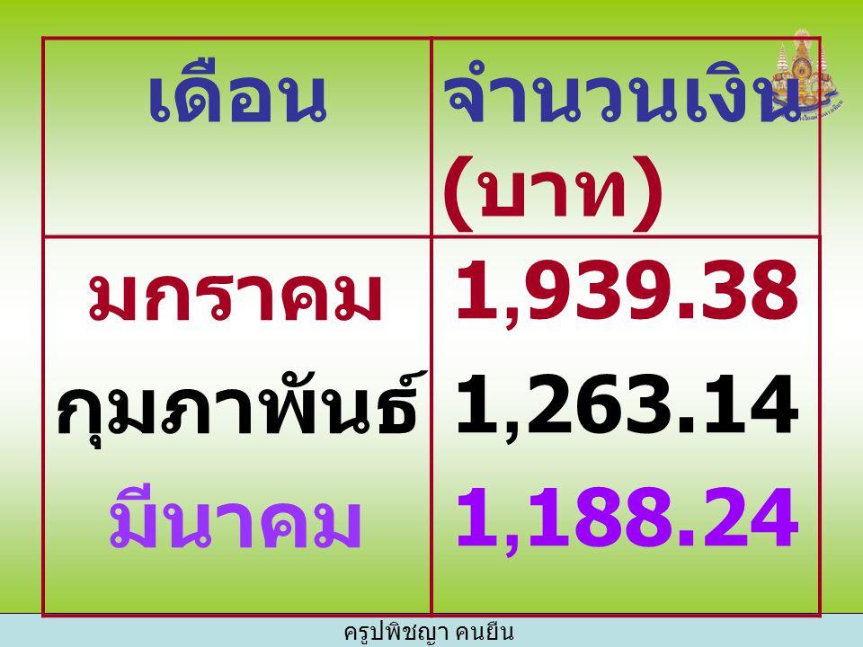 เดือนจำนวนเงิน ( บาท ) มกราคม กุมภาพันธ์ มีนาคม 1,939.38 1,263.14 1,188.24