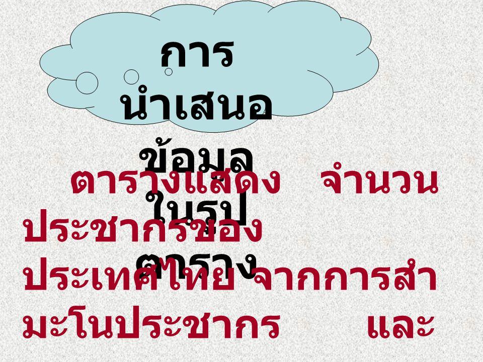 การ นำเสนอ ข้อมูล ในรูป ตาราง ตารางแสดง จำนวน ประชากรของ ประเทศไทย จากการสำ มะโนประชากร และ เคหะ ระหว่าง พ.