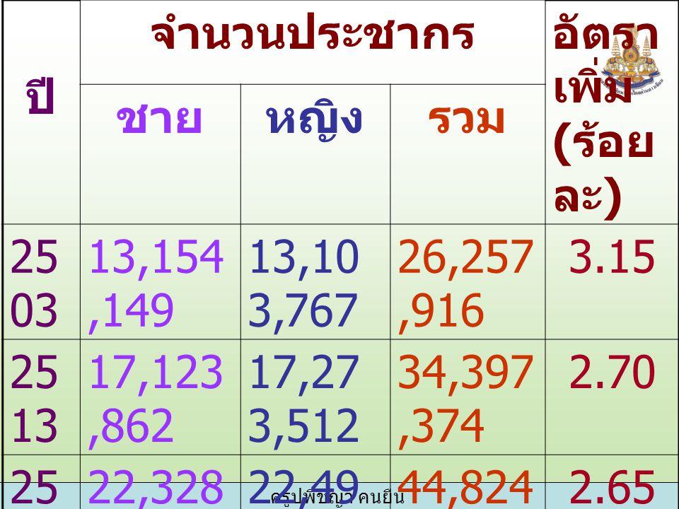 ครูปพิชญา คนยืน เมษายน พฤษภาค ม มิถุนายน 914.31 91.89 1,803.49 รวม 6 เดือน 8,100.45