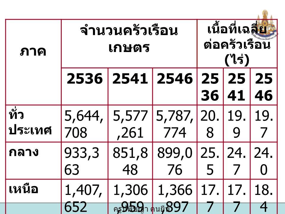 ครูปพิชญา คนยืน ภาค จำนวนครัวเรือน เกษตร เนื้อที่เฉลี่ย ต่อครัวเรือน ( ไร่ ) 25362541254625 36 25 41 25 46 ทั่ว ประเทศ 5,644, 708 5,577,261 5,787, 774 20.