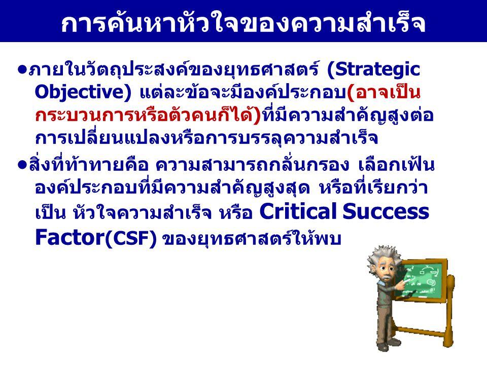 ตัวอย่าง:หัวใจของความสำเร็จ (Critical Success Factor : CSF) หัวใจของความสำเร็จ (CSF) ของยุทธศาสตร์การพัฒนา เมืองไทยแข็งแรง การสร้างแผนงานและโครงการโดยชุมชน การเฝ้าระวัง(สุขภาพ) ตนเองสภาวะแวดล้อมสังคม สร้างการมีส่วนร่วม กับภาคส่วนต่างๆ ในการพัฒนา สุขภาพ สร้างคนที่มีความสามารถ (Capability) และพลังใจที่จะ ทำงานให้สำเร็จ