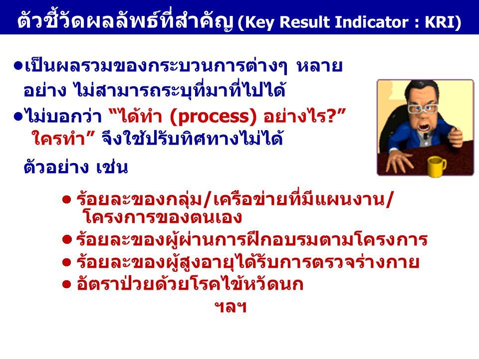 โครงก าร งบประมาณ 1 2 3 ผลงา น (PI) ผลสำเร็จ (KPI) 23 1 ผลลัพธ์ ( KRI) 123 ความสัมพันธ์ของตัวชี้วัดผลงาน ผลสำเร็จ และ ผลลัพธ์ 123 ตัวชี้ วัด
