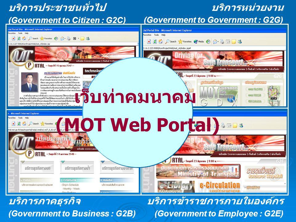 บริการประชาชนทั่วไป (Government to Citizen : G2C) บริการหน่วยงาน (Government to Government : G2G) บริการภาคธุรกิจ (Government to Business : G2B) บริกา