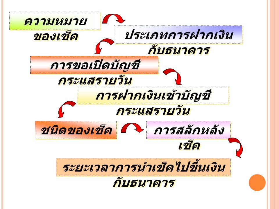 ความหมาย ของเช็ค ความหมาย ของเช็ค ประเภทการฝากเงิน กับธนาคาร ประเภทการฝากเงิน กับธนาคาร การขอเปิดบัญชี กระแสรายวัน การขอเปิดบัญชี กระแสรายวัน การสลักหลัง เช็ค การสลักหลัง เช็ค ชนิดของเช็ค การฝากเงินเข้าบัญชี กระแสรายวัน การฝากเงินเข้าบัญชี กระแสรายวัน ระยะเวลาการนำเช็คไปขึ้นเงิน กับธนาคาร ระยะเวลาการนำเช็คไปขึ้นเงิน กับธนาคาร