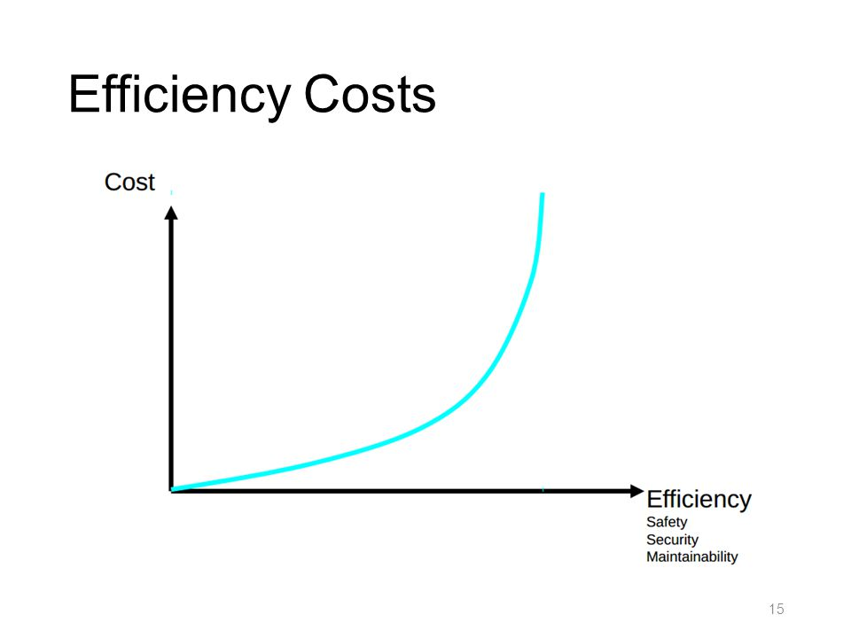Efficiency Costs 15