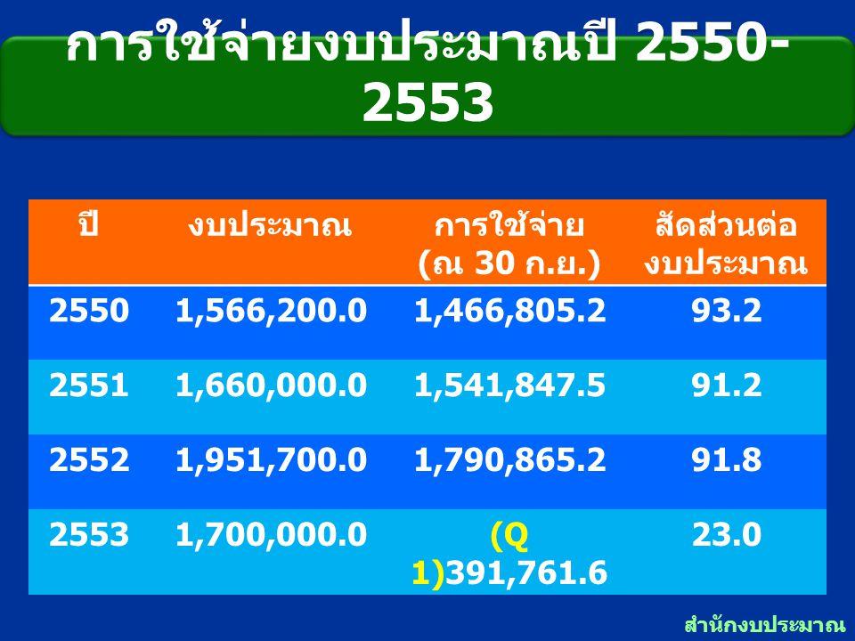 การใช้จ่ายงบประมาณปี 2550- 2553 ปีงบประมาณการใช้จ่าย ( ณ 30 ก. ย.) สัดส่วนต่อ งบประมาณ 25501,566,200.01,466,805.293.2 25511,660,000.01,541,847.591.2 2
