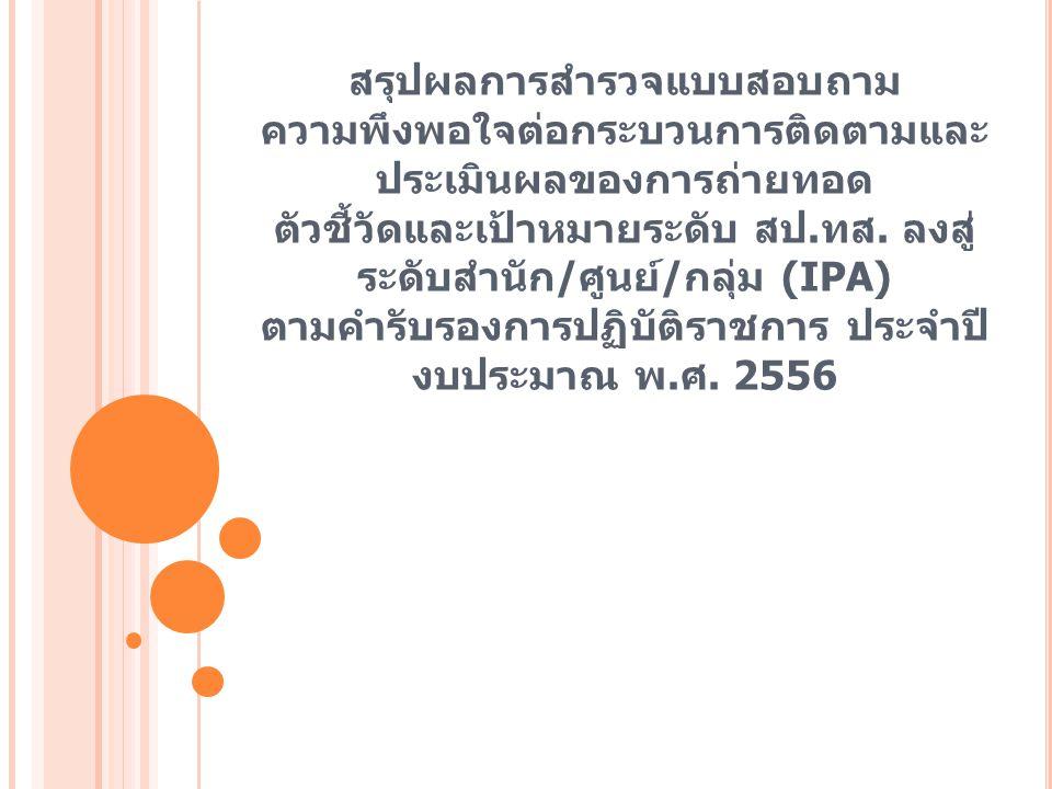 ข้อมูลทั่วไปของผู้ตอบแบบสอบถาม เพศจำนวน ( คน ) ร้อยละ ชาย 3531.80 หญิง 757568.20 รวม 110100 อายุจำนวน ( คน ) ร้อยละ 21 – 40 ปี 5550.00 41 – 60 ปี 5550.00 รวม 110100