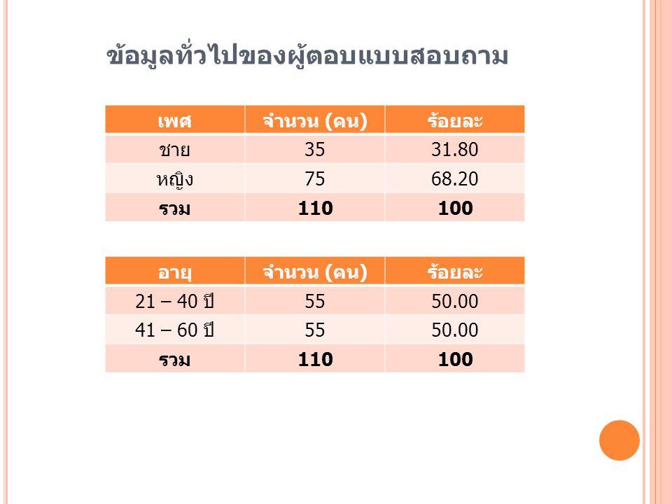 ข้อมูลทั่วไปของผู้ตอบแบบสอบถาม ระดับการศึกษาจำนวน ( คน ) ร้อยละ อนุปริญญา 21.90 ปริญญาตรี 4944.50 สูงกว่าปริญญา ตรี 5953.60 รวม 110100 รับราชการ ประเภท จำนวน ( คน ) ร้อยละ ข้าราชการ 9889.10 พนักงานราชการ 1210.90 รวม 110100