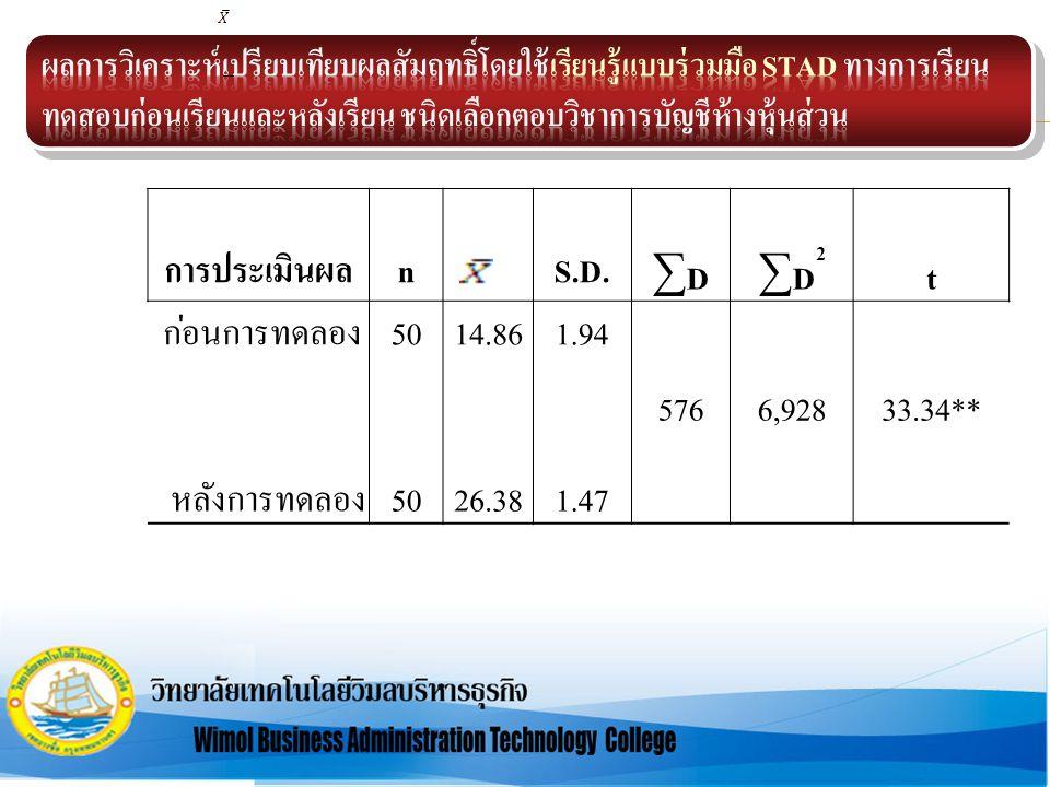 การประเมินผลn S.D. ∑D∑D ∑D2∑D2 t ก่อนการทดลอง5014.861.94 5766,92833.34** หลังการทดลอง5026.381.47