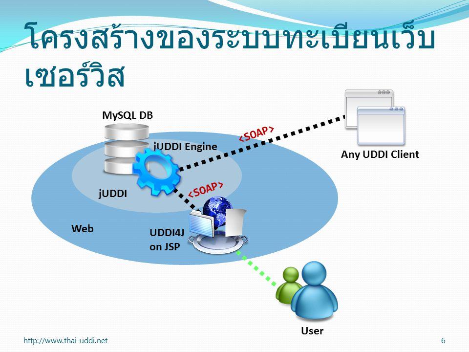 การใช้ทูลทิป 17http://www.thai-uddi.net