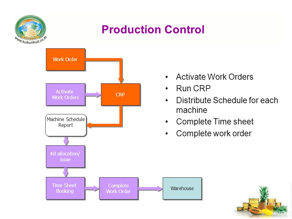 Production Control Activate Work Orders Run CRP Distribute Schedule for each machine Complete Time sheet Complete work order Work Order Activate Work