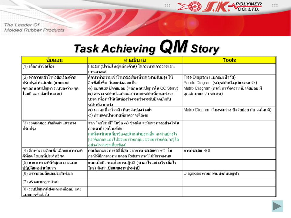Task Achieving QM Story
