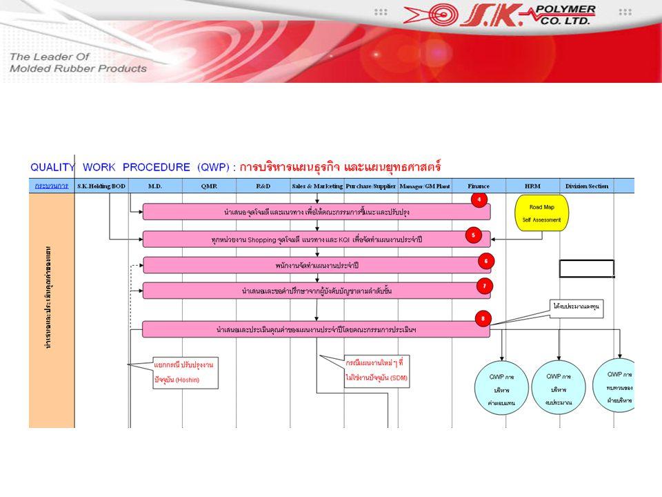 www.skthai.com copyright by S.K. POLYMER CO., LTD.