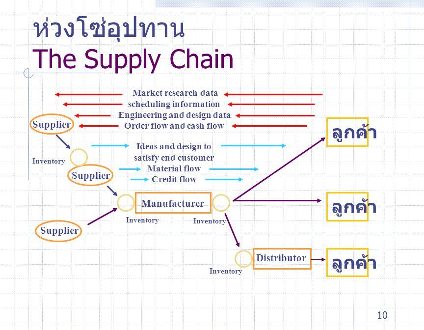 10 ห่วงโซ่อุปทาน The Supply Chain Supplier Inventory Distributor Inventory Manufacturer ลูกค้า Market research data scheduling information Engineering