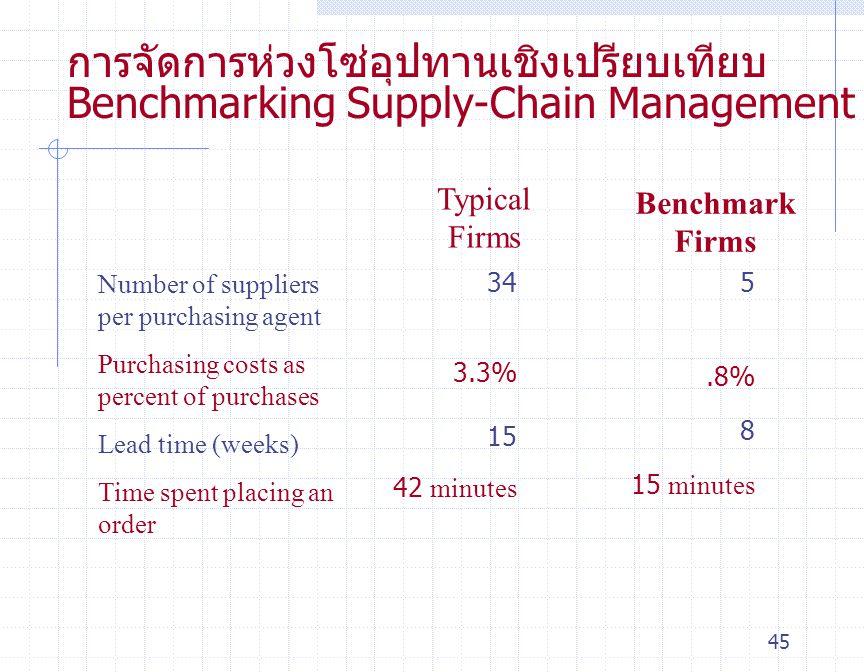 45 การจัดการห่วงโซ่อุปทานเชิงเปรียบเทียบ Benchmarking Supply-Chain Management Number of suppliers per purchasing agent Purchasing costs as percent of