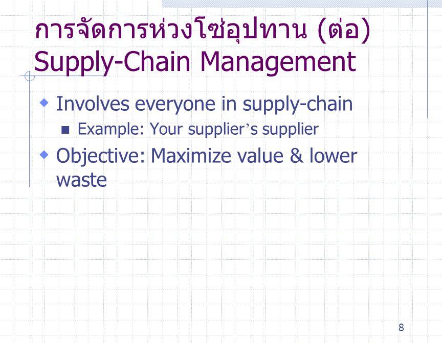 9 Consumer Retailer Manufacturing Materiall Flow VISA ฎ Credit Flow Supplier Wholesaler Retailer Cash Flow Order Flow Schedules ห่วงโซ๋อุปทาน The Supply-Chain