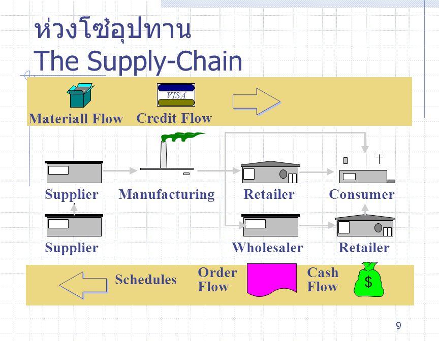 10 ห่วงโซ่อุปทาน The Supply Chain Supplier Inventory Distributor Inventory Manufacturer ลูกค้า Market research data scheduling information Engineering and design data Order flow and cash flow Ideas and design to satisfy end customer Material flow Credit flow