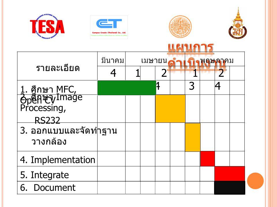 รายละเอียด มีนาคมเมษายนพฤษภาคม 1.ศึกษา MFC, Open CV 2.