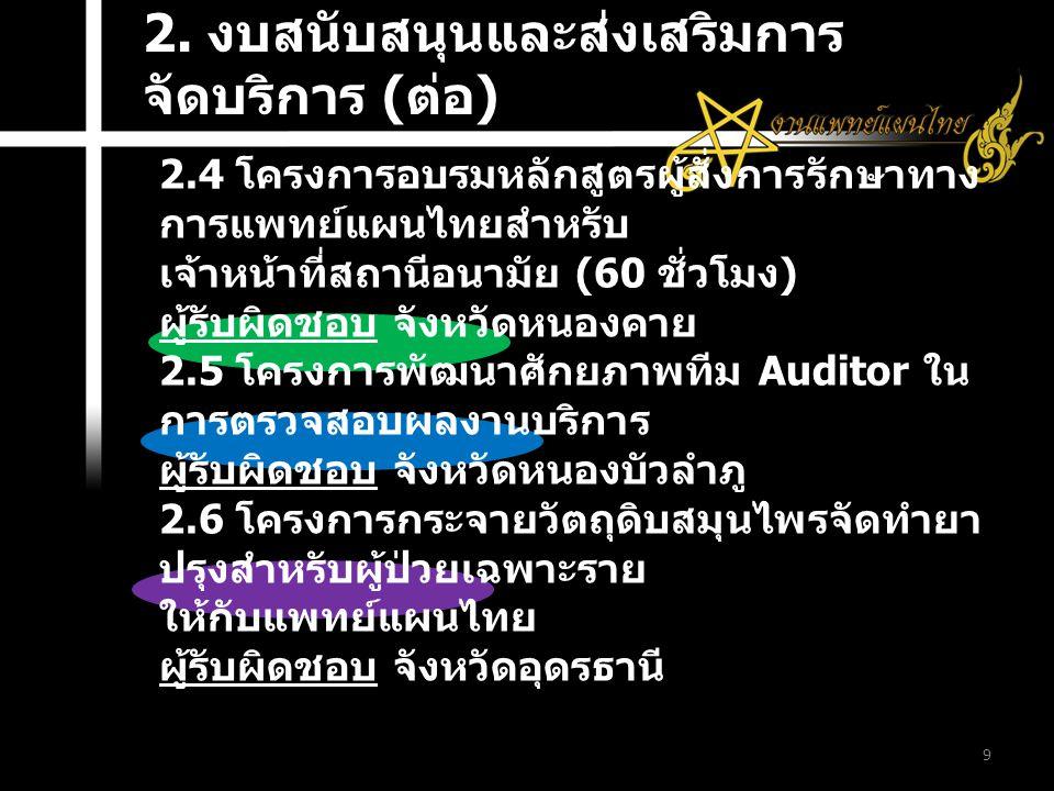 9 2.4 โครงการอบรมหลักสูตรผู้สั่งการรักษาทาง การแพทย์แผนไทยสำหรับ เจ้าหน้าที่สถานีอนามัย (60 ชั่วโมง ) ผู้รับผิดชอบ จังหวัดหนองคาย 2.5 โครงการพัฒนาศักยภาพทีม Auditor ใน การตรวจสอบผลงานบริการ ผู้รับผิดชอบ จังหวัดหนองบัวลำภู 2.6 โครงการกระจายวัตถุดิบสมุนไพรจัดทำยา ปรุงสำหรับผู้ป่วยเฉพาะราย ให้กับแพทย์แผนไทย ผู้รับผิดชอบ จังหวัดอุดรธานี 2.