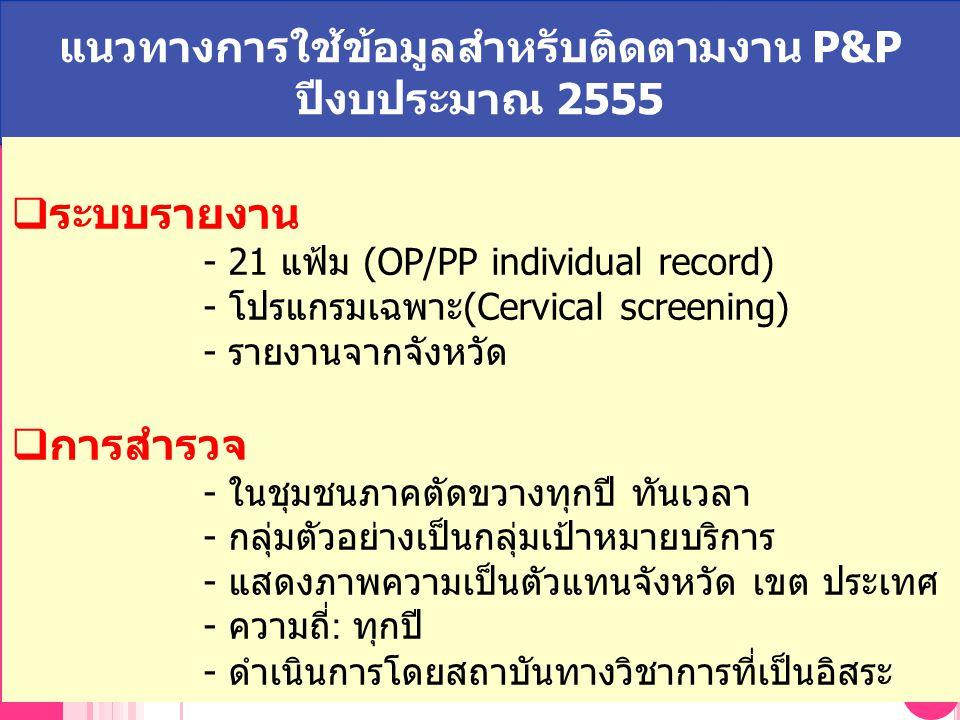 NHSO National Health Security Office, Thailand แนวทางการใช้ข้อมูลสำหรับติดตามงาน P&P ปีงบประมาณ 2555  ระบบรายงาน - 21 แฟ้ม (OP/PP individual record) - โปรแกรมเฉพาะ(Cervical screening) - รายงานจากจังหวัด  การสำรวจ - ในชุมชนภาคตัดขวางทุกปี ทันเวลา - กลุ่มตัวอย่างเป็นกลุ่มเป้าหมายบริการ - แสดงภาพความเป็นตัวแทนจังหวัด เขต ประเทศ - ความถี่ : ทุกปี - ดำเนินการโดยสถาบันทางวิชาการที่เป็นอิสระ