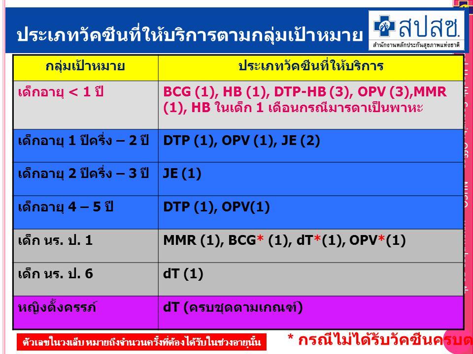 National Health Security Office – NHSO – www.nhso.go.th ประเภทวัคซีนที่ให้บริการตามกลุ่มเป้าหมาย กลุ่มเป้าหมายประเภทวัคซีนที่ให้บริการ เด็กอายุ < 1 ปีBCG (1), HB (1), DTP-HB (3), OPV (3),MMR (1), HB ในเด็ก 1 เดือนกรณีมารดาเป็นพาหะ เด็กอายุ 1 ปีครึ่ง – 2 ปีDTP (1), OPV (1), JE (2) เด็กอายุ 2 ปีครึ่ง – 3 ปีJE (1) เด็กอายุ 4 – 5 ปีDTP (1), OPV(1) เด็ก นร.