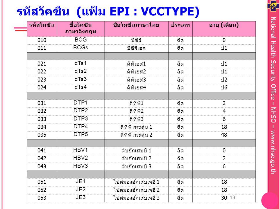 National Health Security Office – NHSO – www.nhso.go.th รหัสวัคซีน (แฟ้ม EPI : VCCTYPE) รหัสวัคซีนชื่อวัคซีน ภาษาอังกฤษ ชื่อวัคซีนภาษาไทยประเภทอายุ ( เดือน ) 010BCG บีซีจีฉีด 0 011BCGs บีซีจีเอสฉีดป1ป1 021dTs1 ดีทีเอส 1 ฉีดป1ป1 022dTs2 ดีทีเอส 2 ฉีดป1ป1 023dTs3 ดีทีเอส 3 ฉีดป2ป2 024dTs4 ดีทีเอส 4 ฉีดป6ป6 031DTP1 ดีทีพี 1 ฉีด 2 032DTP2 ดีทีพี 2 ฉีด 4 033DTP3 ดีทีพี 3 ฉีด 6 034DTP4 ดีทีพี กระตุ้น 1 ฉีด 18 035DTP5 ดีทีพี กระตุ้น 2 ฉีด 48 041HBV1 ตับอักเสบบี 1 ฉีด 0 042HBV2 ตับอักเสบบี 2 ฉีด 2 043HBV3 ตับอักเสบบี 3 ฉีด 6 051JE1 ไข้สมองอักเสบเจอี 1 ฉีด 18 052JE2 ไข้สมองอักเสบเจอี 2 ฉีด 18 053JE3 ไข้สมองอักเสบเจอี 3 ฉีด 30 13