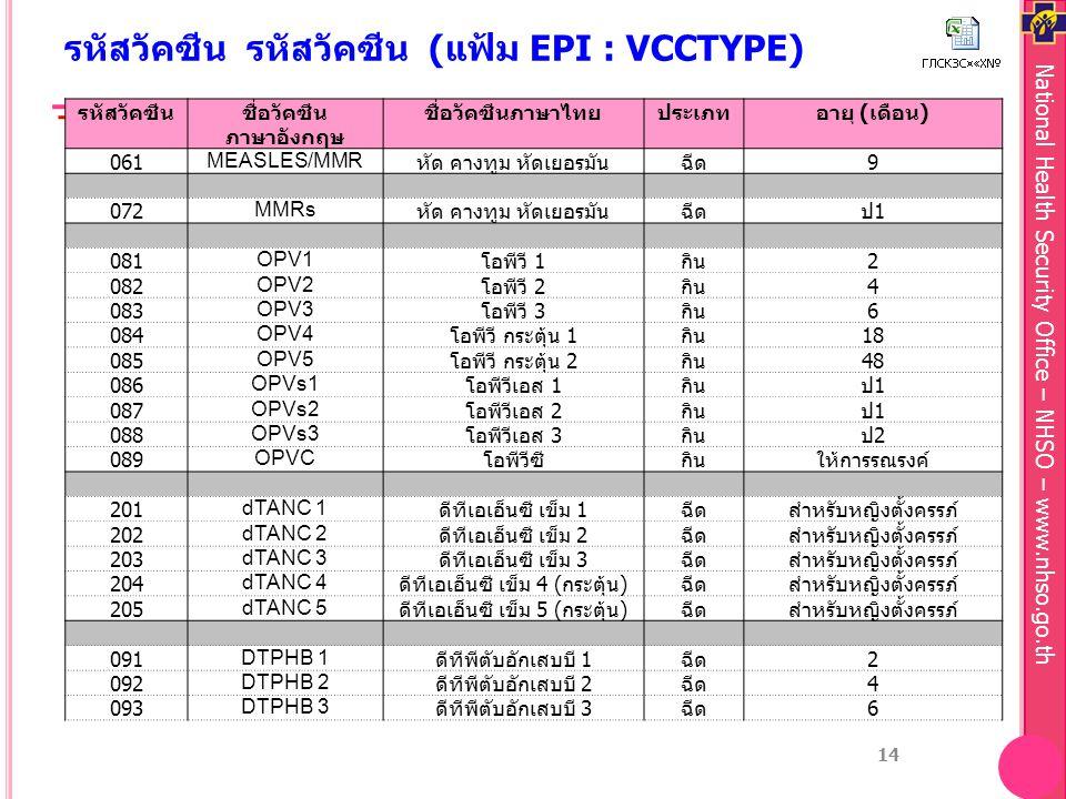 National Health Security Office – NHSO – www.nhso.go.th รหัสวัคซีน รหัสวัคซีน (แฟ้ม EPI : VCCTYPE) รหัสวัคซีนชื่อวัคซีน ภาษาอังกฤษ ชื่อวัคซีนภาษาไทยประเภทอายุ ( เดือน ) 061MEASLES/MMR หัด คางทูม หัดเยอรมันฉีด 9 072MMRs หัด คางทูม หัดเยอรมันฉีดป1ป1 081OPV1 โอพีวี 1 กิน 2 082OPV2 โอพีวี 2 กิน 4 083OPV3 โอพีวี 3 กิน 6 084OPV4 โอพีวี กระตุ้น 1 กิน 18 085OPV5 โอพีวี กระตุ้น 2 กิน 48 086OPVs1 โอพีวีเอส 1 กินป1ป1 087OPVs2 โอพีวีเอส 2 กินป1ป1 088OPVs3 โอพีวีเอส 3 กินป2ป2 089OPVC โอพีวีซีกินให้การรณรงค์ 201dTANC 1 ดีทีเอเอ็นซี เข็ม 1 ฉีดสำหรับหญิงตั้งครรภ์ 202dTANC 2 ดีทีเอเอ็นซี เข็ม 2 ฉีดสำหรับหญิงตั้งครรภ์ 203dTANC 3 ดีทีเอเอ็นซี เข็ม 3 ฉีดสำหรับหญิงตั้งครรภ์ 204dTANC 4 ดีทีเอเอ็นซี เข็ม 4 ( กระตุ้น ) ฉีดสำหรับหญิงตั้งครรภ์ 205dTANC 5 ดีทีเอเอ็นซี เข็ม 5 ( กระตุ้น ) ฉีดสำหรับหญิงตั้งครรภ์ 091DTPHB 1 ดีทีพีตับอักเสบบี 1 ฉีด 2 092DTPHB 2 ดีทีพีตับอักเสบบี 2 ฉีด 4 093DTPHB 3 ดีทีพีตับอักเสบบี 3 ฉีด 6 14