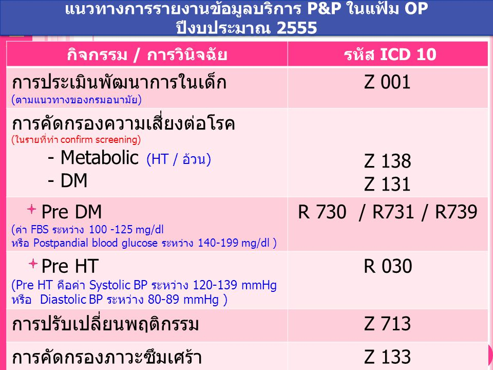 NHSO National Health Security Office, Thailand กิจกรรม / การวินิจฉัย รหัส ICD 10 การประเมินพัฒนาการในเด็ก (ตามแนวทางของกรมอนามัย) Z 001 การคัดกรองความเสี่ยงต่อโรค (ในรายที่ทำ confirm screening) - Metabolic (HT / อ้วน) - DM Z 138 Z 131 Pre DM (ค่า FBS ระหว่าง 100 -125 mg/dl หรือ Postpandial blood glucose ระหว่าง 140-199 mg/dl ) R 730 / R731 / R739 Pre HT (Pre HT คือค่า Systolic BP ระหว่าง 120-139 mmHg หรือ Diastolic BP ระหว่าง 80-89 mmHg ) R 030 การปรับเปลี่ยนพฤติกรรมZ 713 การคัดกรองภาวะซึมเศร้าZ 133 แนวทางการรายงานข้อมูลบริการ P&P ในแฟ้ม OP ปีงบประมาณ 2555 แนวทางการรายงานข้อมูลบริการ P&P ในแฟ้ม OP ปีงบประมาณ 2555