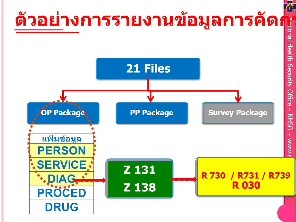 National Health Security Office – NHSO – www.nhso.go.th Survey PackagePP PackageOP Package 21 Files แฟ้มข้อมูล PERSON SERVICE DIAG PROCED DRUG ตัวอย่า