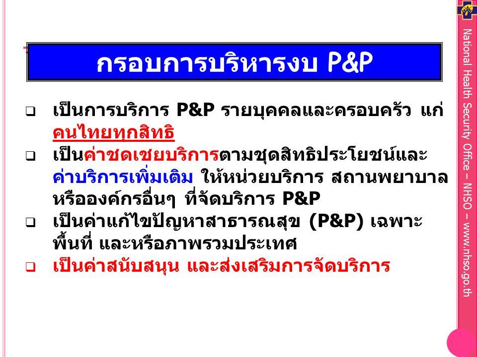 National Health Security Office – NHSO – www.nhso.go.th กรอบการบริหารงบ P&P  เป็นการบริการ P&P รายบุคคลและครอบครัว แก่ คนไทยทุกสิทธิ  เป็นค่าชดเชยบริการตามชุดสิทธิประโยชน์และ ค่าบริการเพิ่มเติม ให้หน่วยบริการ สถานพยาบาล หรือองค์กรอื่นๆ ที่จัดบริการ P&P  เป็นค่าแก้ไขปัญหาสาธารณสุข (P&P) เฉพาะ พื้นที่ และหรือภาพรวมประเทศ  เป็นค่าสนับสนุน และส่งเสริมการจัดบริการ