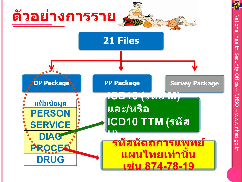 National Health Security Office – NHSO – www.nhso.go.th Survey Package PP PackageOP Package 21 Files แฟ้มข้อมูล PERSON SERVICE DIAG PROCED DRUG ตัวอย่