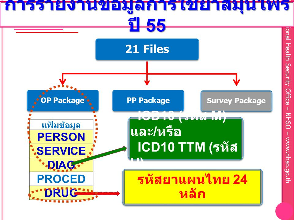 National Health Security Office – NHSO – www.nhso.go.th Survey Package PP PackageOP Package 21 Files แฟ้มข้อมูล PERSON SERVICE DIAG PROCED DRUG ICD10